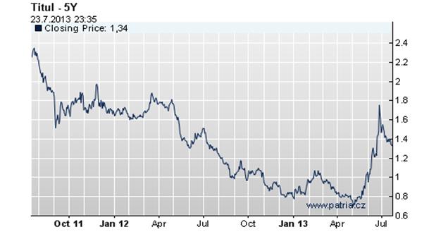 5leté úrokové sazby - graf vývoje