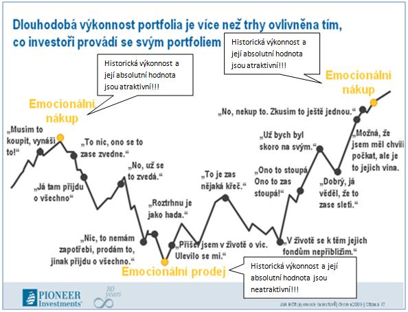 Jak emoce investorů ovlivňují jejich rozhodování