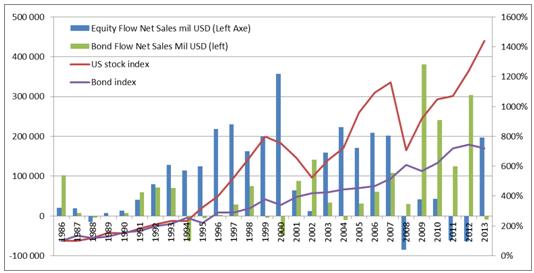 Indikátor fund flow - přítoky a odtoky peněz z fondů