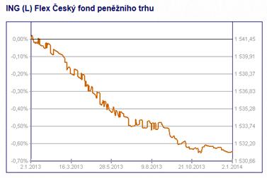 cesky_fond_penezniho_trhu