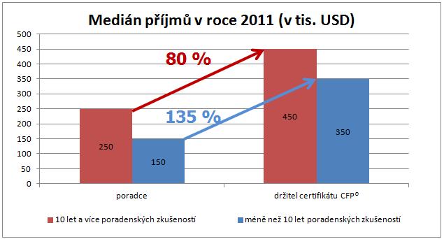 Medián příjmů CFP poradců