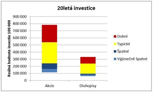 Rozložení výnosů 20leté investice
