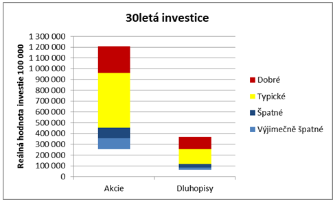 Rozložení výnosů 30leté investice