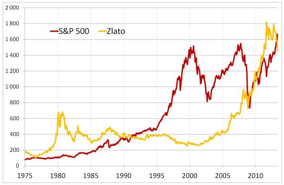 5e1db3deb Jak v této době kolísaly ceny akcií a zlata? Na první pohled to vypadá, že  na akciovou horskou dráhu zlato nemá.