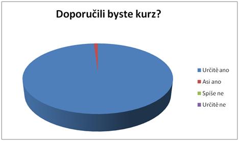 Doporučení kurzu - graf
