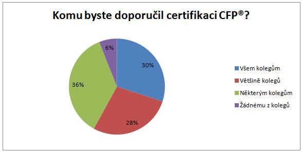 Komu byste doporučili certifikaci CFP?