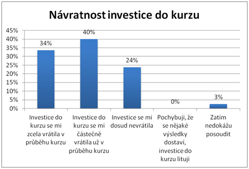 Návratnost investice do kurzu - graf