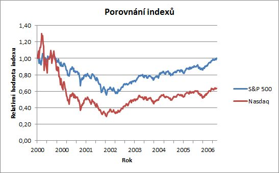 Porovnání indexů NASDAQ a S&P500