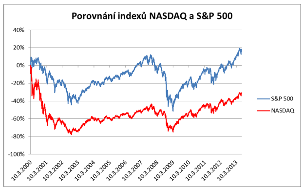 Porovnání indexů S&P500 a NASDAQ