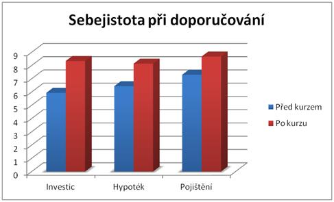 Sebejistota - graf
