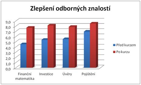 Odborné dovednosti - graf
